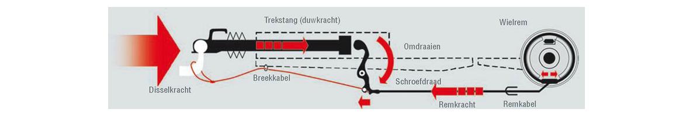 Oploopdempers - Kenmerkend voor een oplooprem is dat de rem in werking komt zodra de trekauto vertraagt